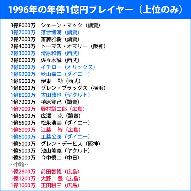 1996年の年俸1億円プレイヤー