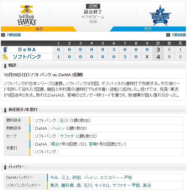 日本シリーズ横浜ソフトバンク2回戦_東浜今永_スコア