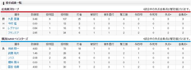 広島カープ11連敗でストップ_投手成績