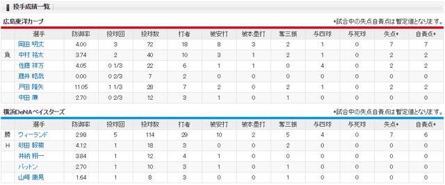 広島横浜_完全優勝決定戦_投手成績