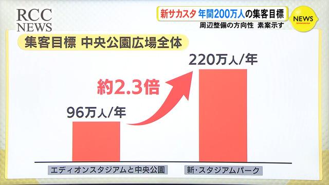 広島新サッカースタジアム観光体験などで年間220万人の集客目標_09