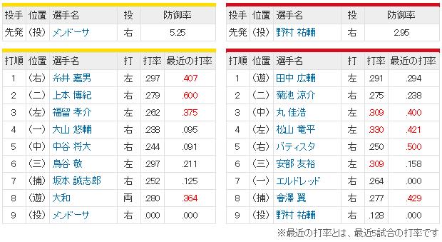 広島阪神_甲子園_優勝決定戦_スタメン