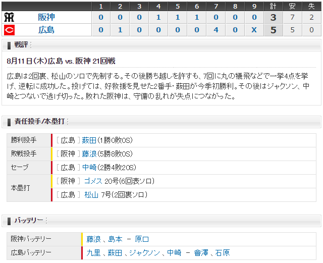 広島阪神21回戦スコア