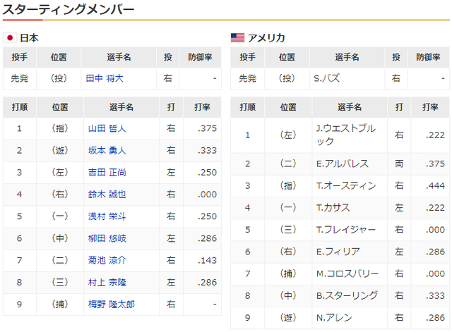 侍ジャパン_アメリカ_オリンピック_スタメン