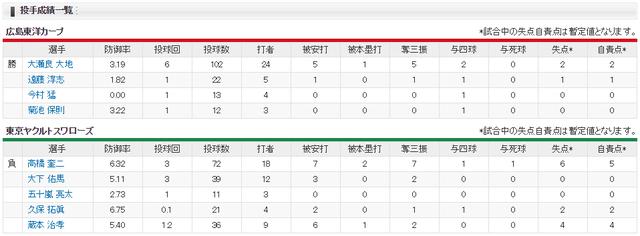 広島ヤクルト_小園1号4安打4打点_投手成績