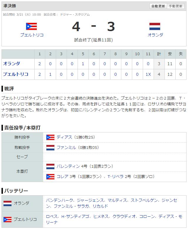 WBC_プエルトリコ_オランダ_スコア