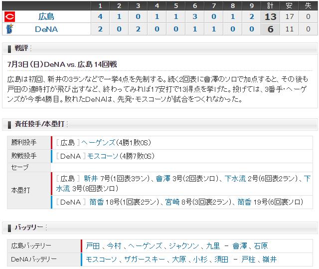広島横浜14回戦スコア