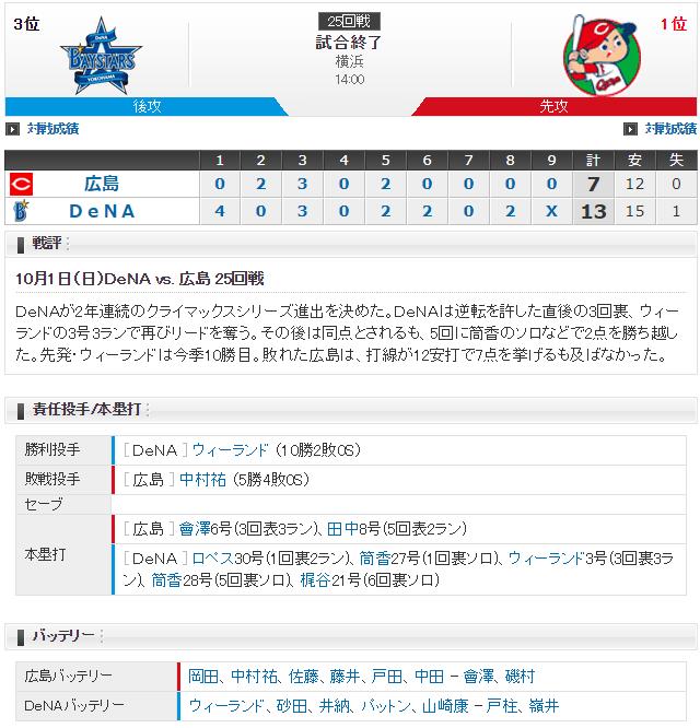 広島横浜_完全優勝決定戦_スコア