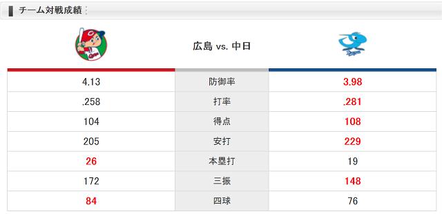 0915チーム対戦成績