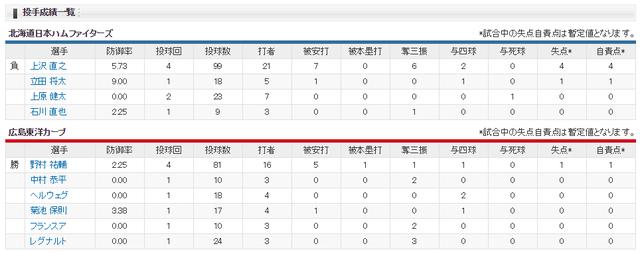 広島日ハムオープン戦投手成績