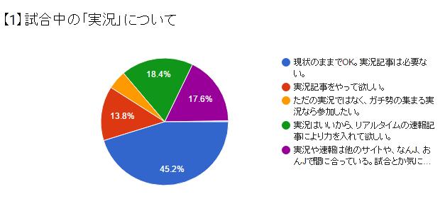 かーぷぶーん第1回アンケート_01
