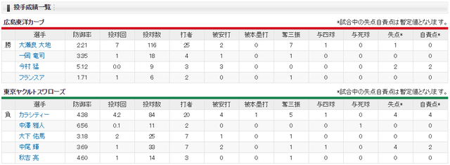 広島ヤクルト雨天中断3回_投手成績