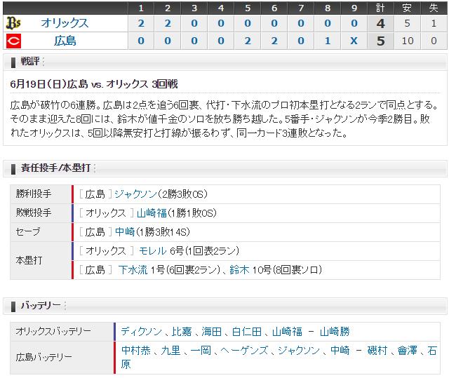 広島オリックス3回戦スコア