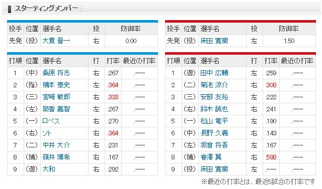 広島横浜_オープン戦_スタメン