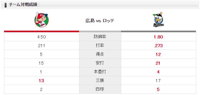 広島ロッテ_小園海斗_初スタメン_チーム対戦成績