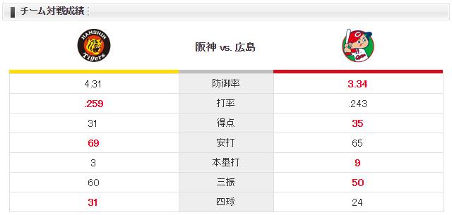 広島阪神_上本7番サード_アドゥワ誠_チーム対戦成績