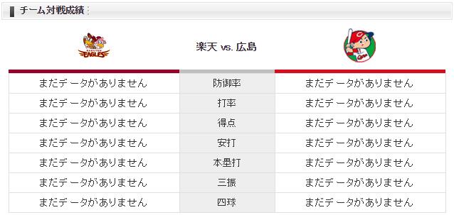 広島楽天_チーム対戦成績