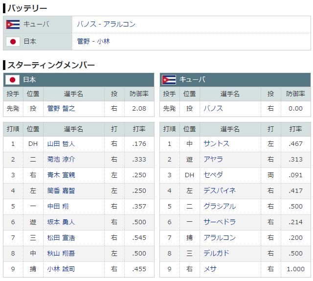 WBC_日本_キューバ_スタメン