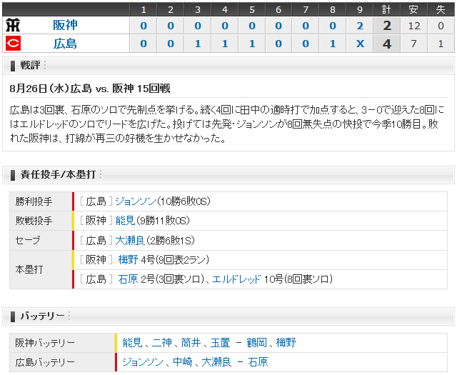 広島阪神15回戦_スコアボード