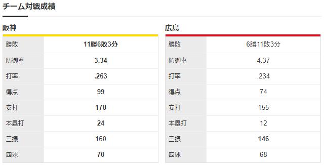 広島阪神_西川龍馬4番_九里亜蓮_ガルシア_チーム対戦成績