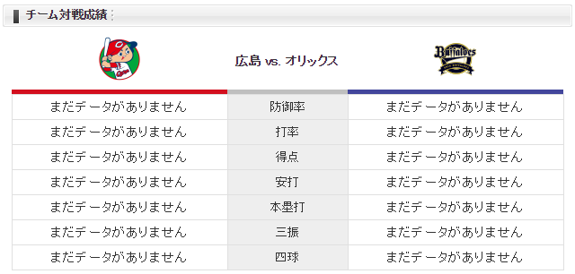 広島オリックス_山口翔_山岡泰輔_チーム対戦成績