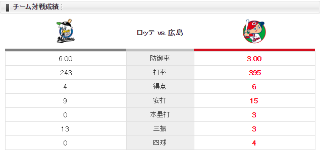 0602チーム対戦成績