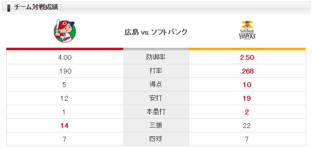 広島ソフトバンク_九里亜蓮_松本裕樹_チーム対戦成績