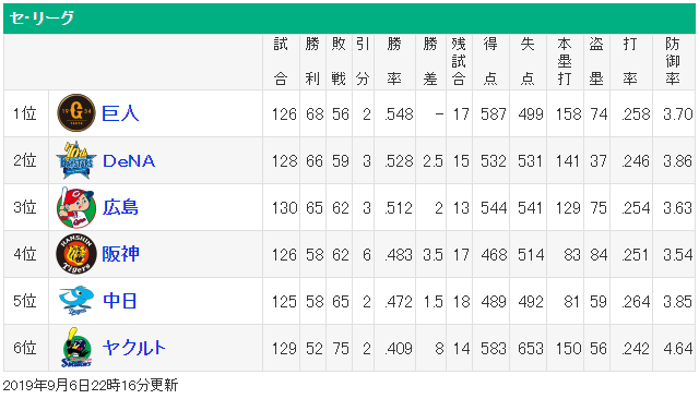 広島巨人4.5ゲーム差セリーグ順位表
