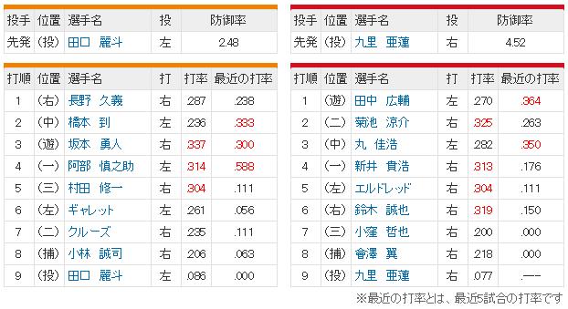 広島巨人21回戦スタメン