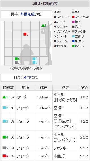 メヒアオープン戦3号ホームラン配球