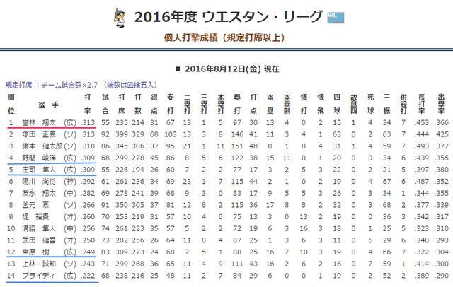 堂林翔太ウエスタンリーグ首位打者