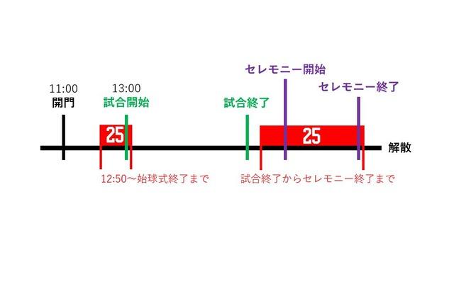 新井さん_引退セレモニー_人文字_背番号25_スケジュール