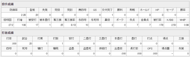 カープ遠藤淳志投手成績