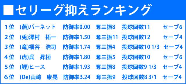 セリーグ_抑え_ランキング2015