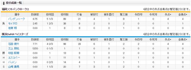 日本シリーズ_横浜ソフトバンク5回戦_投手成績