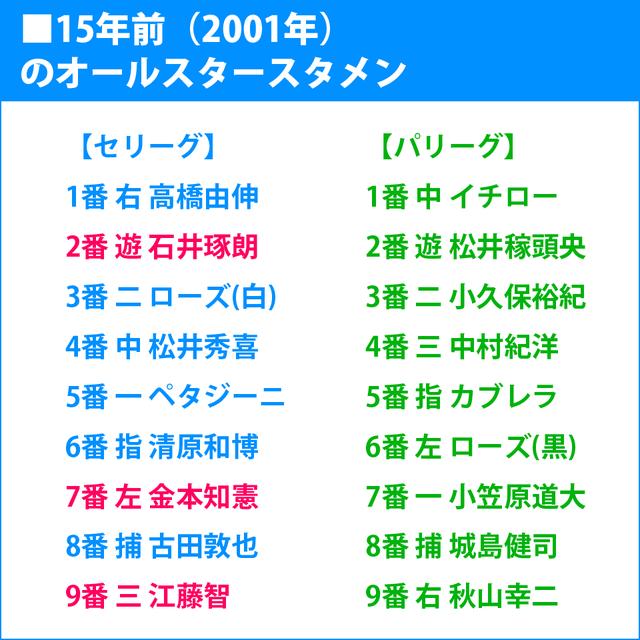 プロ野球_オールスタースタメン_2001年