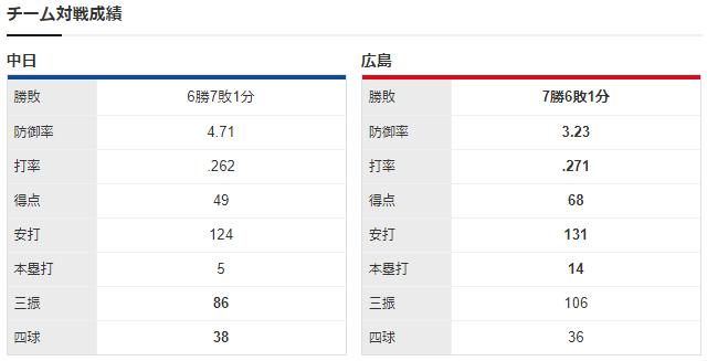 広島中日_Kジョンソン_福谷浩司チーム対戦成績