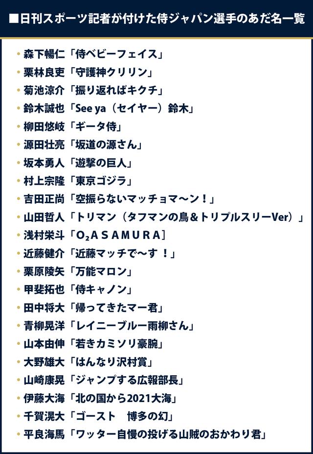 日刊スポーツ記者が付けた侍ジャパン選手のあだ名一覧