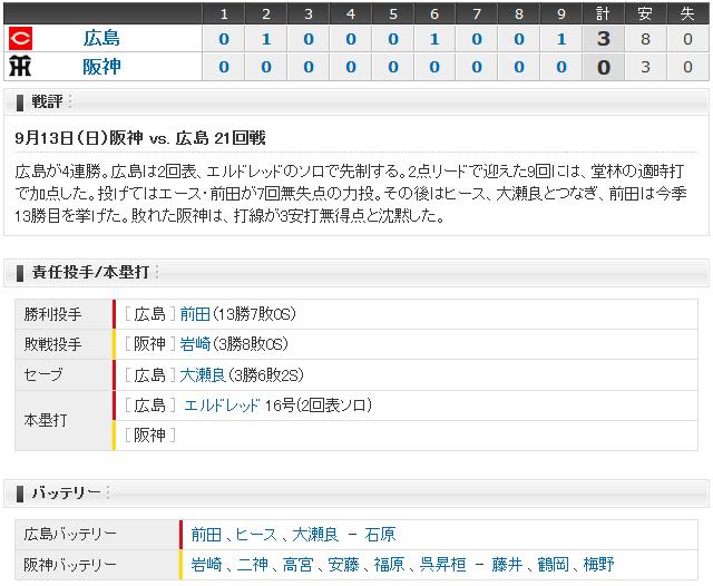 広島阪神21回戦_スコアボード
