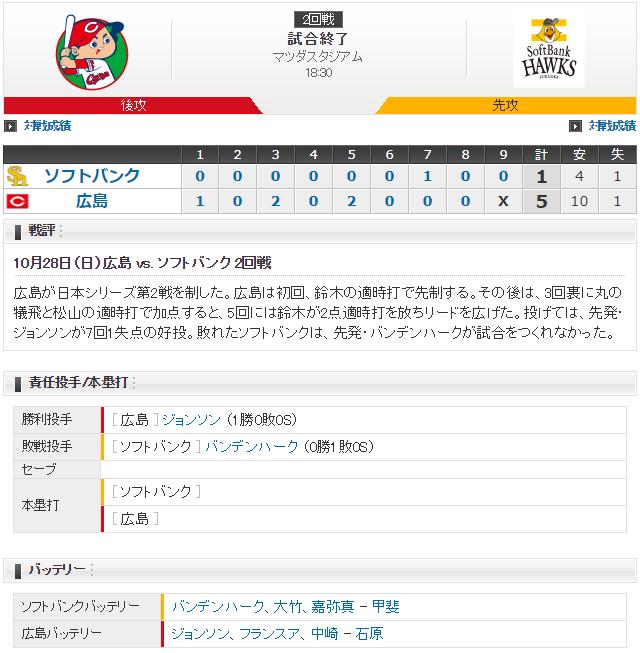 カープホークス日本シリーズ第2戦