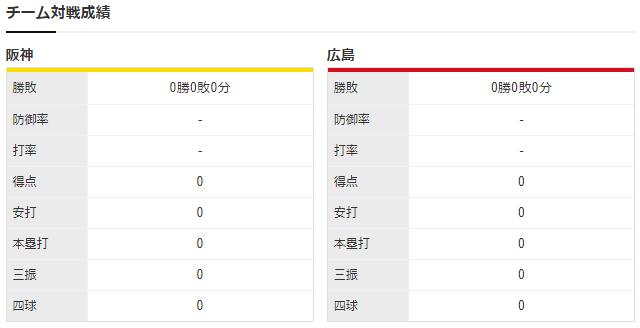 広島阪神_矢崎拓也_西純矢_チーム対戦成績