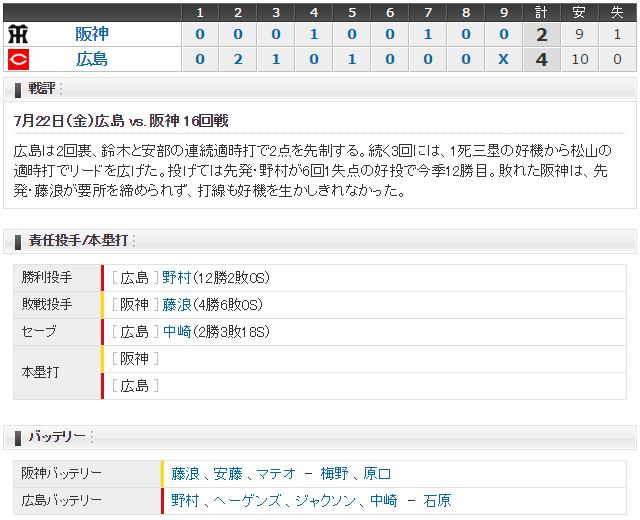 広島阪神16回戦スコア