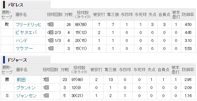 マエケン8勝目投球内容
