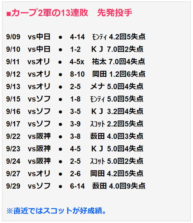 広島カープ2軍13連敗_先発投手成績