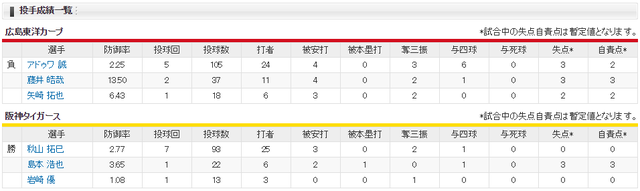 広島阪神_バティスタ平成最後のホームラン_投手成績