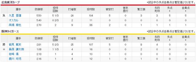 広島阪神_九里亜蓮vs能見篤史_投手成績
