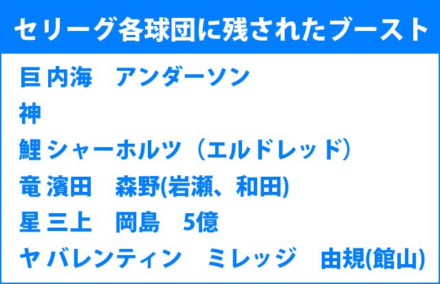 セリーグ6球団_怪我人