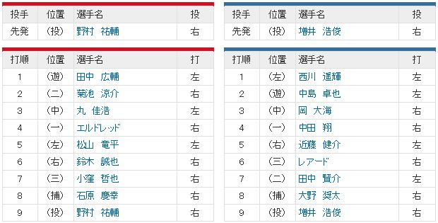 1029_日本シリーズ第6戦_スタメン