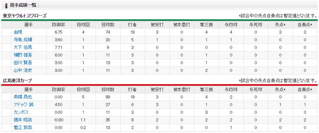 広島ヤクルト_オープン戦_福山_投手成績