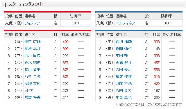 広島日ハム_オープン戦_スタメン